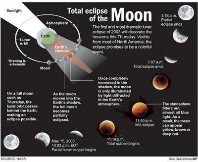 lunareclipse Gerhana Bulan tahun 2012