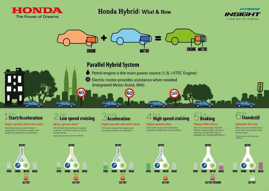 Infographics 1 Honda Hybrid What How 1024x727 Honda Insight Apa Itu Hybrid