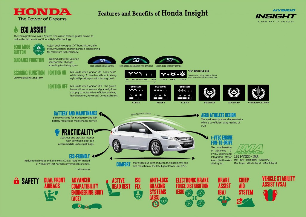 Infographics 3 Features and Benefits of Honda Insight 1024x727 Honda Insight Apa Itu Hybrid