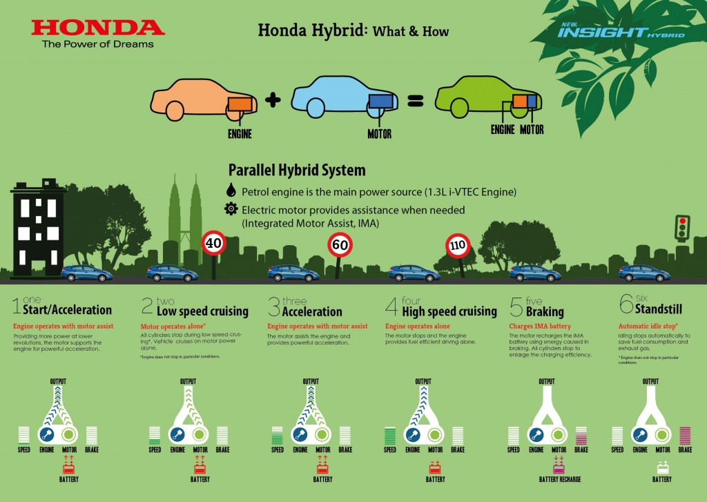 Infographics 1 Honda Hybrid What How 1024x727 Honda Insight edisi baru lebih hebat  