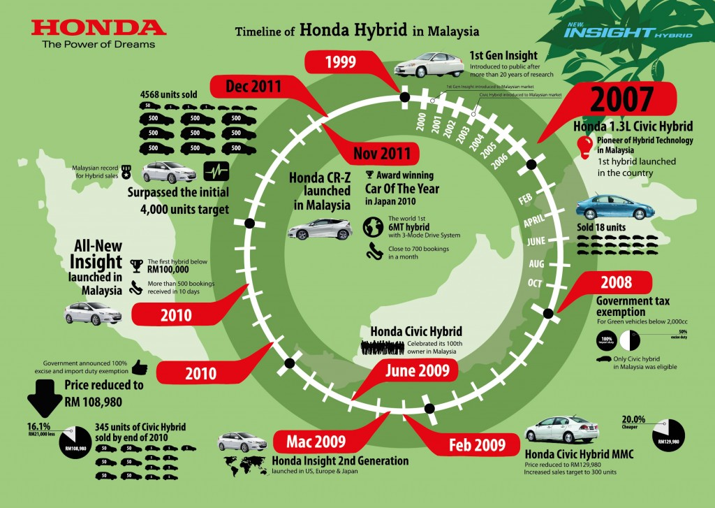 Infographics 2 Timeline of Honda Hybrid In Malaysia 1024x727 Honda Insight edisi baru lebih hebat  