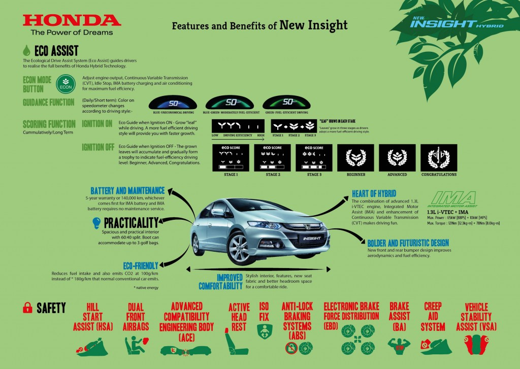 Infographics 3 Features and benefits of New Insight 1024x727 Honda Insight edisi baru lebih hebat