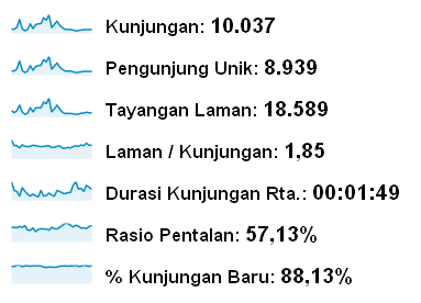 Screen Shot 2012 08 01 at 12.25.19 AM Dunia Info dan Tips blog istimewa dari Indonesia