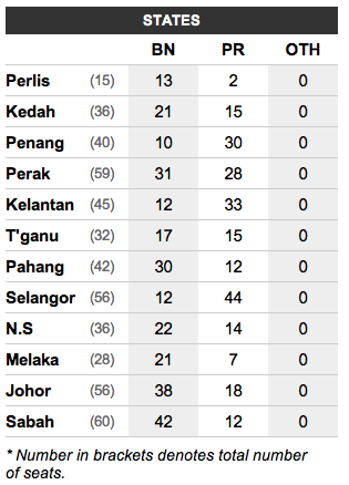 Screen Shot 2013 05 06 at 8.58.59 AM Keputusan Rasmi Pilihan Raya Umum Malaysia ke 13