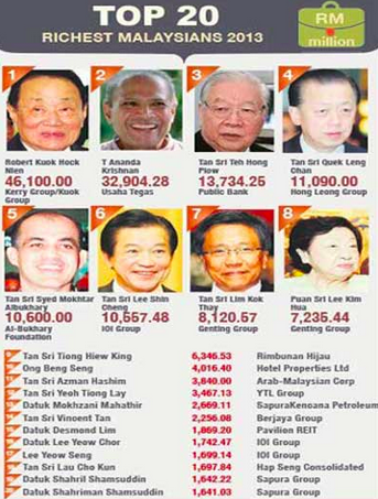 Top 20 Orang Paling Kaya di Malaysia 2013