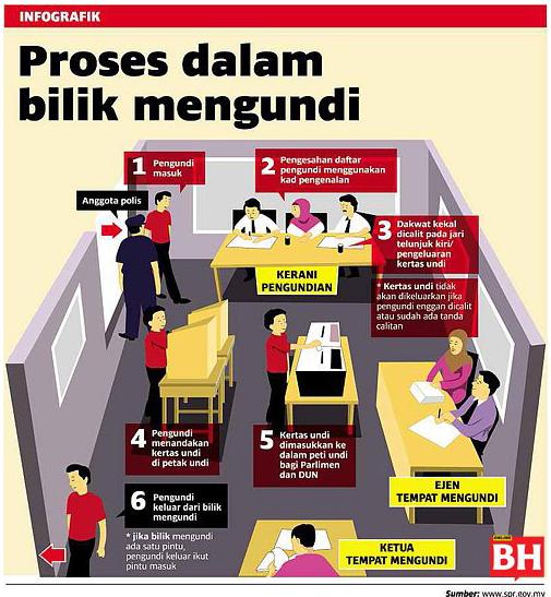 PRU13 Tips Untuk Mengundi