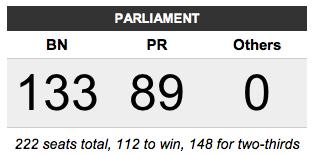 Keputusan PRU13 Kerusi Parlimen