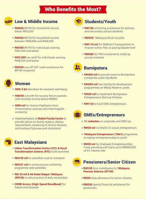 laporan Bajet 2014