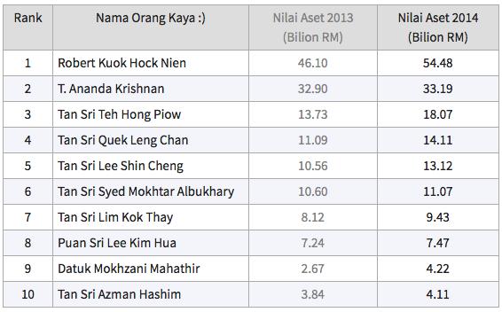 perbezaan kekayaan top 10 jutawan malaysia