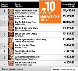 Top 10 individu terkaya Malaysia 2014