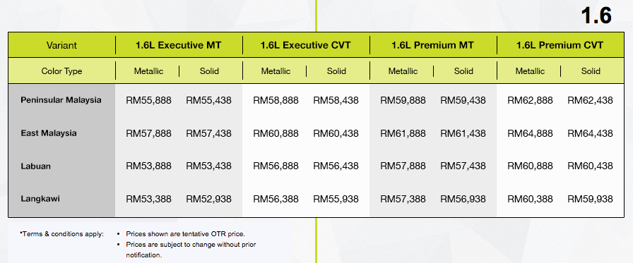 harga kereta Proton Iriz 1.6