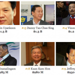 gambar 20 individu terkaya Malaysia 2015