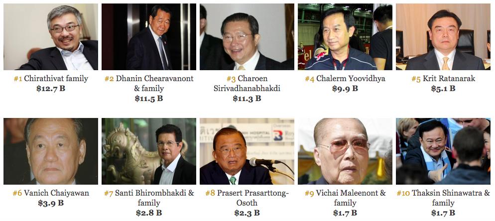 richest in Thailand 2015