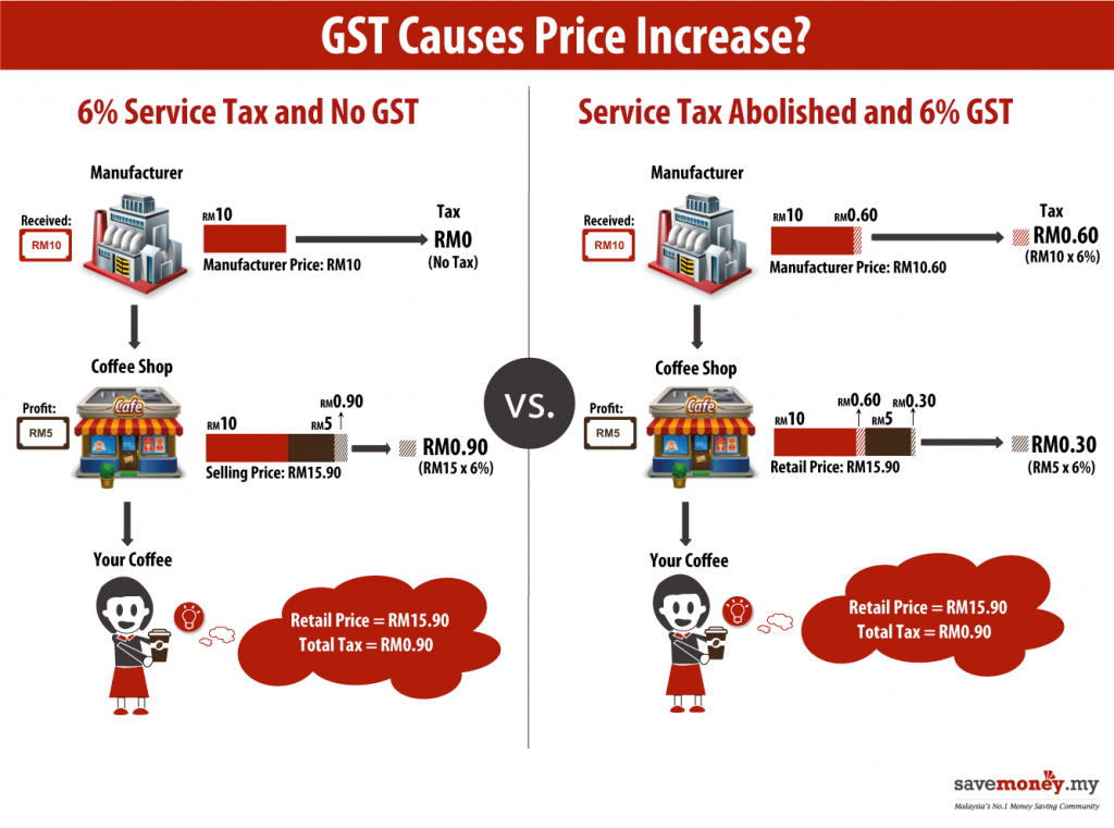 info grafik GST