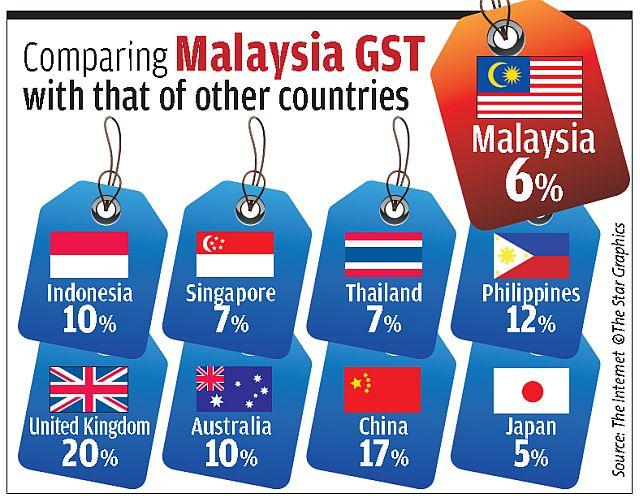 perbezaan GST dunia