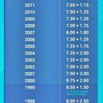 senarai dividen ASB mengikut tahun