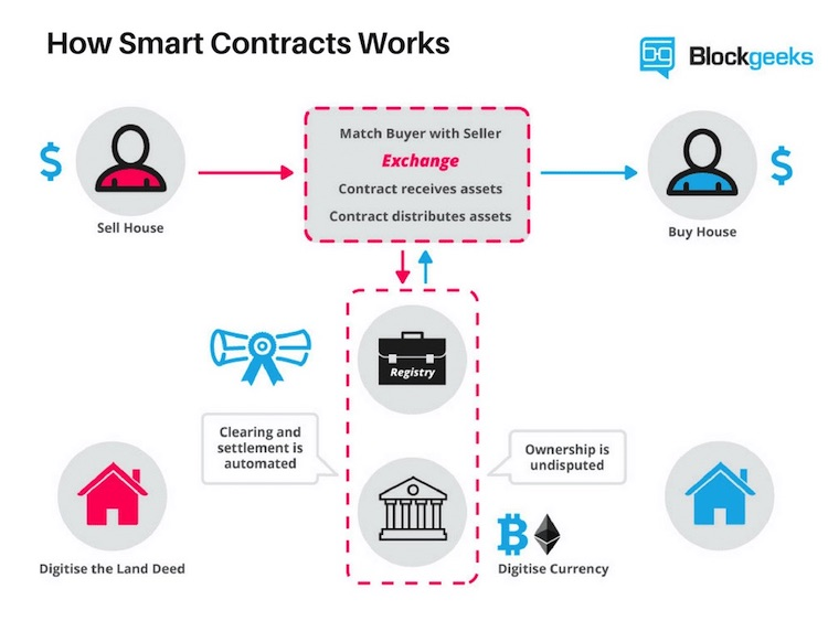 bagaimana kontrak pintar berfungsi