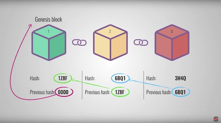 Bagaimana teknologi blockchain berfungsi
