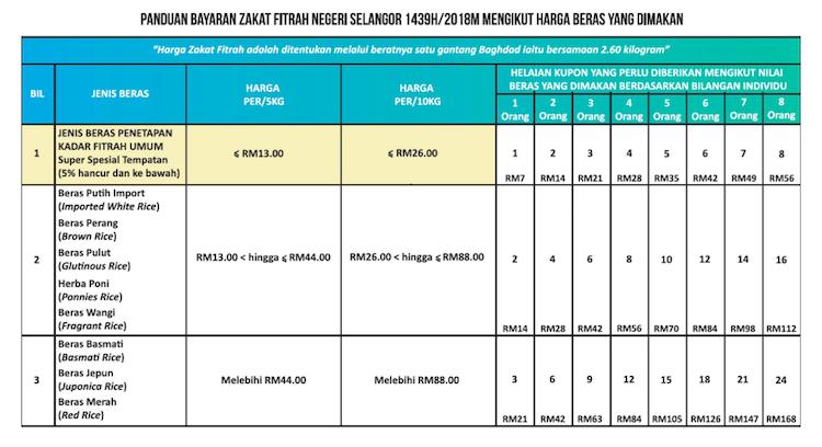 Bayar Zakat Fitrah Selangor