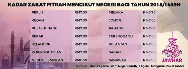Kadar Zakat Fitrah 2018 Seluruh Negeri Di Malaysia
